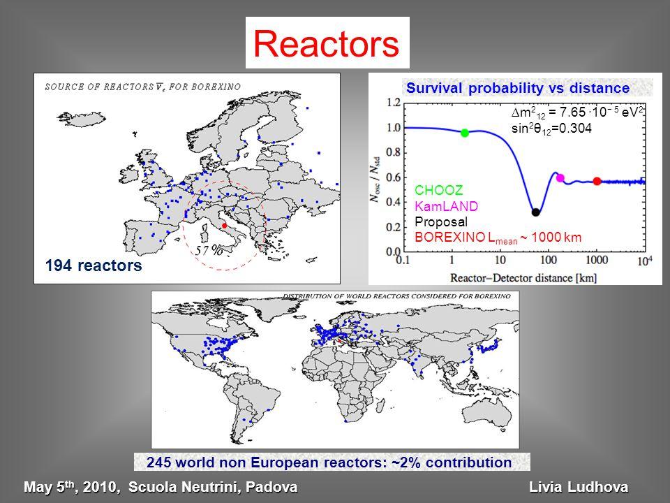 Reactors 194 reactors CHOOZ KamLAND Proposal BOREXINO L mean ~ 1000 km Survival probability vs distance ∆m 2 12 = 7.65 ·10 − 5 eV 2 sin 2 θ 12 =0.304 245 world non European reactors: ~2% contribution May 5 th, 2010, Scuola Neutrini, Padova Livia Ludhova