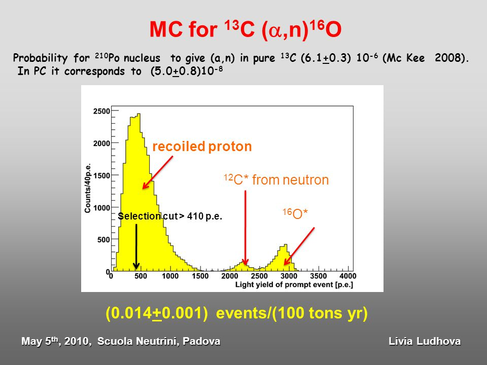 MC for 13 C ( ,n) 16 O recoiled proton 12 C* from neutron 16 O* Selection cut > 410 p.e. Probability for 210 Po nucleus to give (a,n) in pure 13 C (6