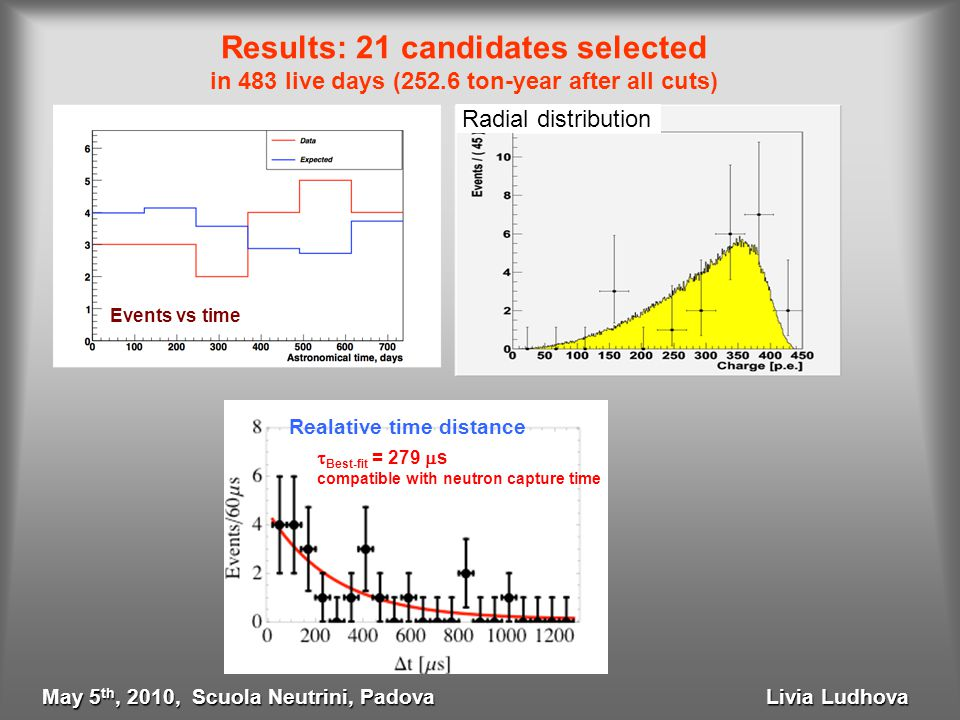 Results: 21 candidates selected in 483 live days (252.6 ton-year after all cuts) Events vs time Radial distribution  Best-fit = 279  s compatible w