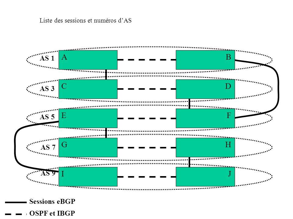 A C B FE I G D H J Liste des sessions et numéros d'AS AS 1 AS 3 AS 5 AS 7 AS 9 Sessions eBGP OSPF et IBGP