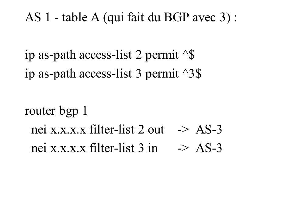 AS 1 - table A (qui fait du BGP avec 3) : ip as-path access-list 2 permit ^$ ip as-path access-list 3 permit ^3$ router bgp 1 nei x.x.x.x filter-list 2 out -> AS-3 nei x.x.x.x filter-list 3 in -> AS-3
