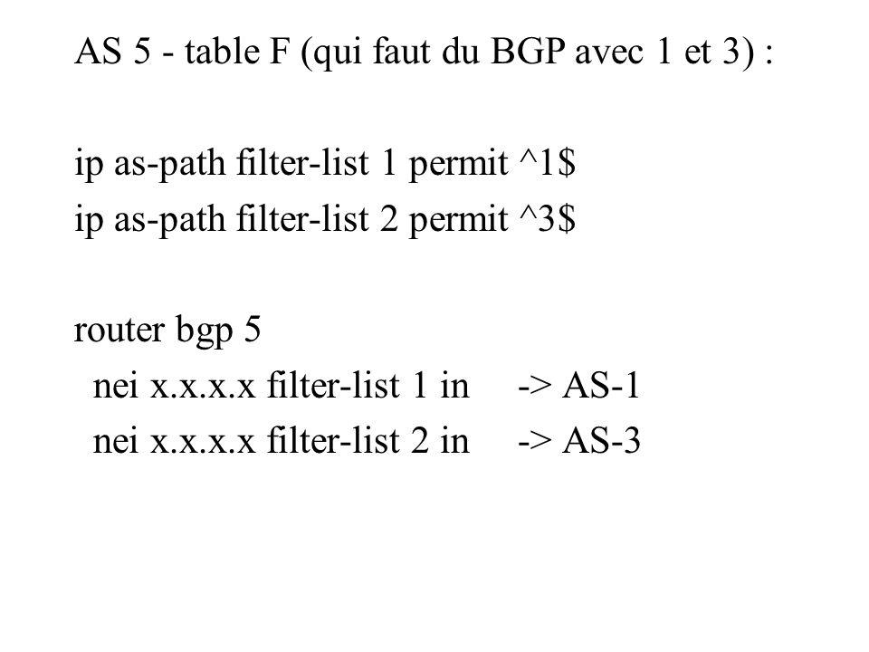 AS 5 - table F (qui faut du BGP avec 1 et 3) : ip as-path filter-list 1 permit ^1$ ip as-path filter-list 2 permit ^3$ router bgp 5 nei x.x.x.x filter-list 1 in -> AS-1 nei x.x.x.x filter-list 2 in -> AS-3