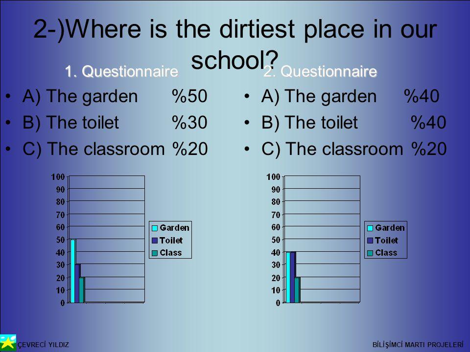 ÇEVRECİ YILDIZ BİLİŞİMCİ MARTI PROJELERİ 2-)Where is the dirtiest place in our school.