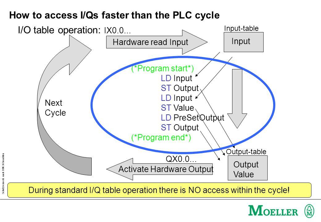 Schutzvermerk nach DIN 34 beachten How to access I/Qs faster than the PLC cycle (*Program start*) LD Input ST Output LD Input ST Value LD PreSetOutput