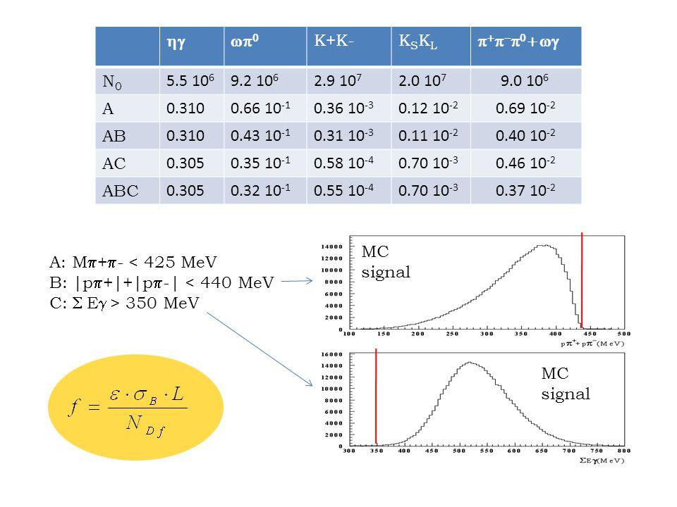 A: M  +  - < 425 MeV B: |p  +|+|p  -| < 440 MeV C:  E  > 350 MeV   K+K-KSKLKSKL          N0N0 5.5 10 6 9.2 10 6 2.9 10 7 2.0 10 7 9.0 10 6 A 0.3100.66 10 -1 0.36 10 -3 0.12 10 -2 0.69 10 -2 AB 0.3100.43 10 -1 0.31 10 -3 0.11 10 -2 0.40 10 -2 AC 0.3050.35 10 -1 0.58 10 -4 0.70 10 -3 0.46 10 -2 ABC 0.3050.32 10 -1 0.55 10 -4 0.70 10 -3 0.37 10 -2 MC signal