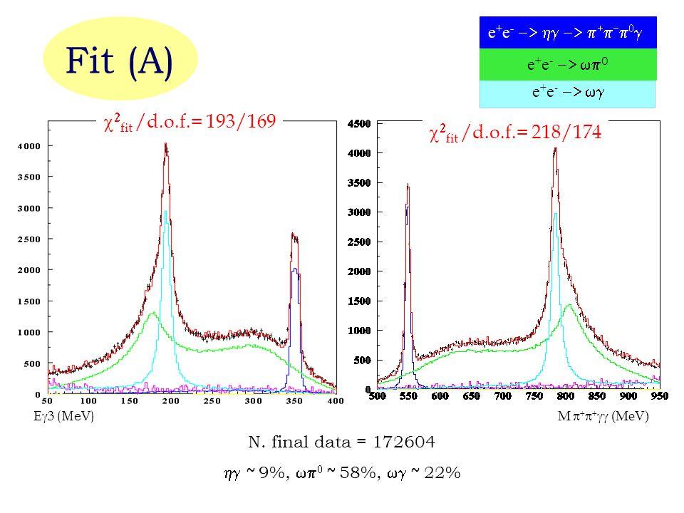 M      (MeV)E  3 (MeV) e + e -   0 e + e -        e + e -     fit /d.o.f.= 193/169 N.