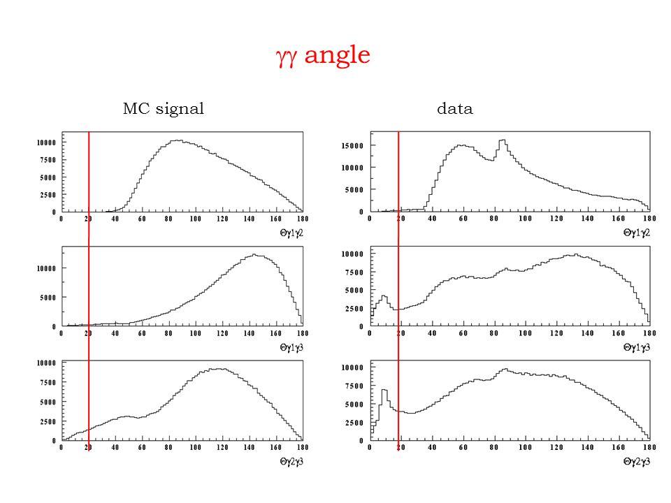  angle MC signaldata