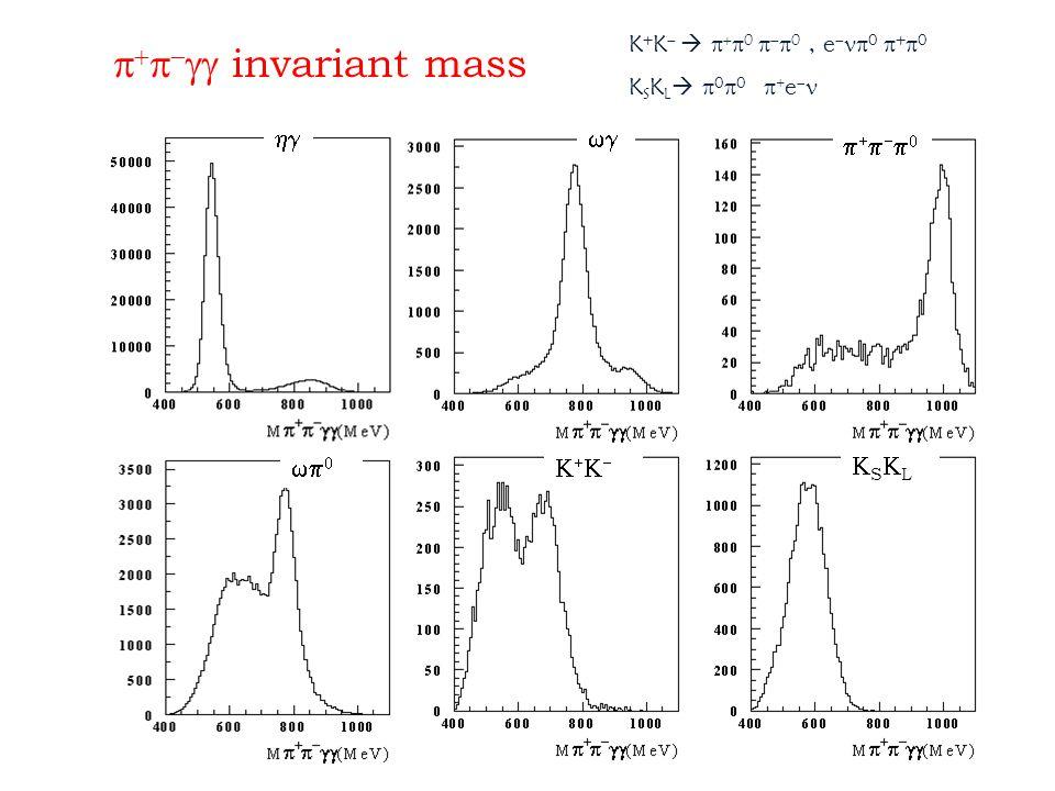      invariant  mass      SLSL K + K      0    0, e   0  +  0 K S K L    0  0  + e 