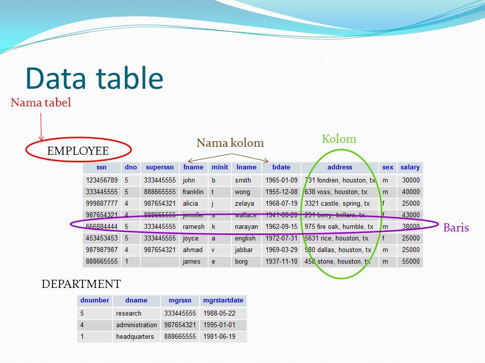 Data table EMPLOYEE Nama tabel Kolom Baris Nama kolom DEPARTMENT