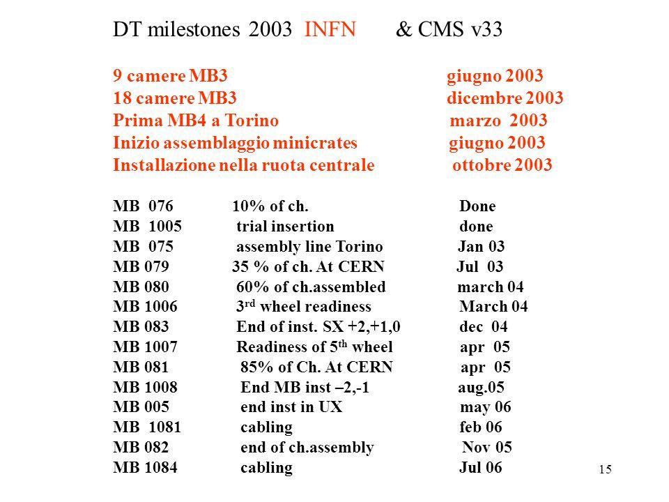 15 DT milestones 2003 INFN & CMS v33 9 camere MB3 giugno 2003 18 camere MB3 dicembre 2003 Prima MB4 a Torino marzo 2003 Inizio assemblaggio minicrates giugno 2003 Installazione nella ruota centrale ottobre 2003 MB 076 10% of ch.