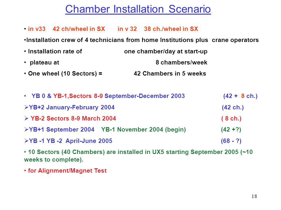 18 Chamber Installation Scenario in v33 42 ch/wheel in SX in v 32 38 ch./wheel in SX Installation crew of 4 technicians from home Institutions plus crane operators Installation rate of one chamber/day at start-up plateau at 8 chambers/week One wheel (10 Sectors) = 42 Chambers in 5 weeks YB 0 & YB-1,Sectors 8-9 September-December 2003 (42 + 8 ch.)  YB+2 January-February 2004 (42 ch.)  YB-2 Sectors 8-9 March 2004 ( 8 ch.)  YB+1 September 2004 YB-1 November 2004 (begin) (42 +?)  YB -1 YB -2 April-June 2005 (68 - ?) 10 Sectors (40 Chambers) are installed in UX5 starting September 2005 (~10 weeks to complete).