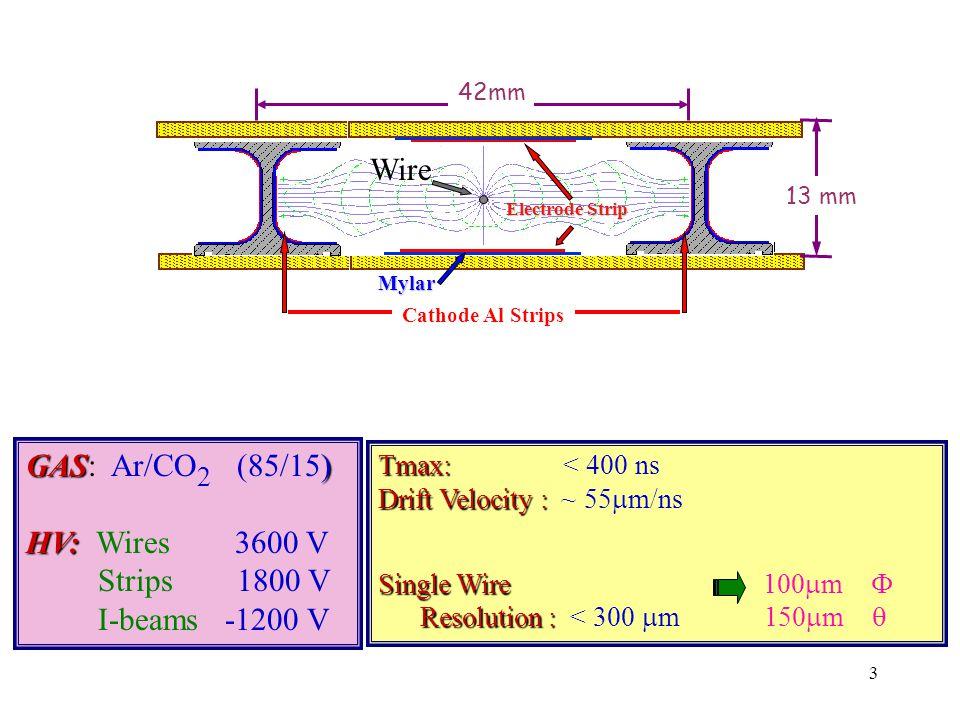 3 Mylar Electrode Strip Cathode Al Strips Wire GAS) GAS: Ar/CO 2 (85/15) HV: HV: Wires 3600 V Strips 1800 V I-beams -1200 V Tmax: Tmax: < 400 ns Drift Velocity : Drift Velocity : ~ 55  m/ns Single Wire Single Wire 100  m  Resolution : Resolution : < 300  m 150  m  42mm 13 mm