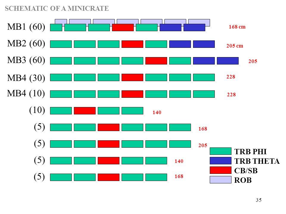 35 TRB PHI TRB THETA CB/SB ROB MB1 (60) MB2 (60) MB3 (60) MB4 (30) MB4 (10) (10) (5) 168 cm 205 cm 205 228 140 168 205 168 140 (5) SCHEMATIC OF A MINICRATE