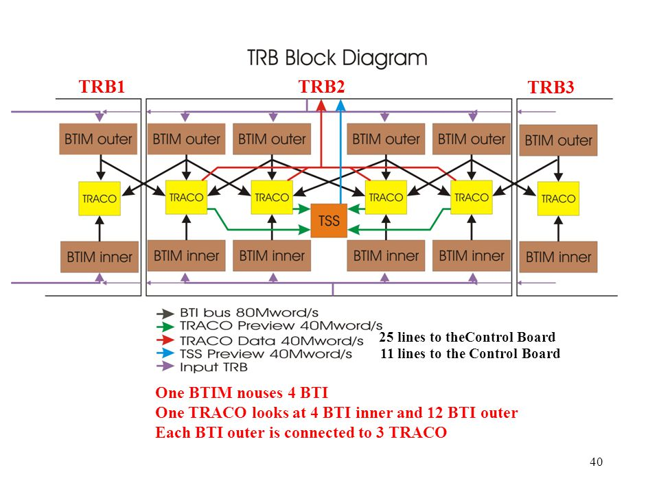 40 TRB1TRB2 TRB3 25 lines to theControl Board 11 lines to the Control Board One BTIM nouses 4 BTI One TRACO looks at 4 BTI inner and 12 BTI outer Each