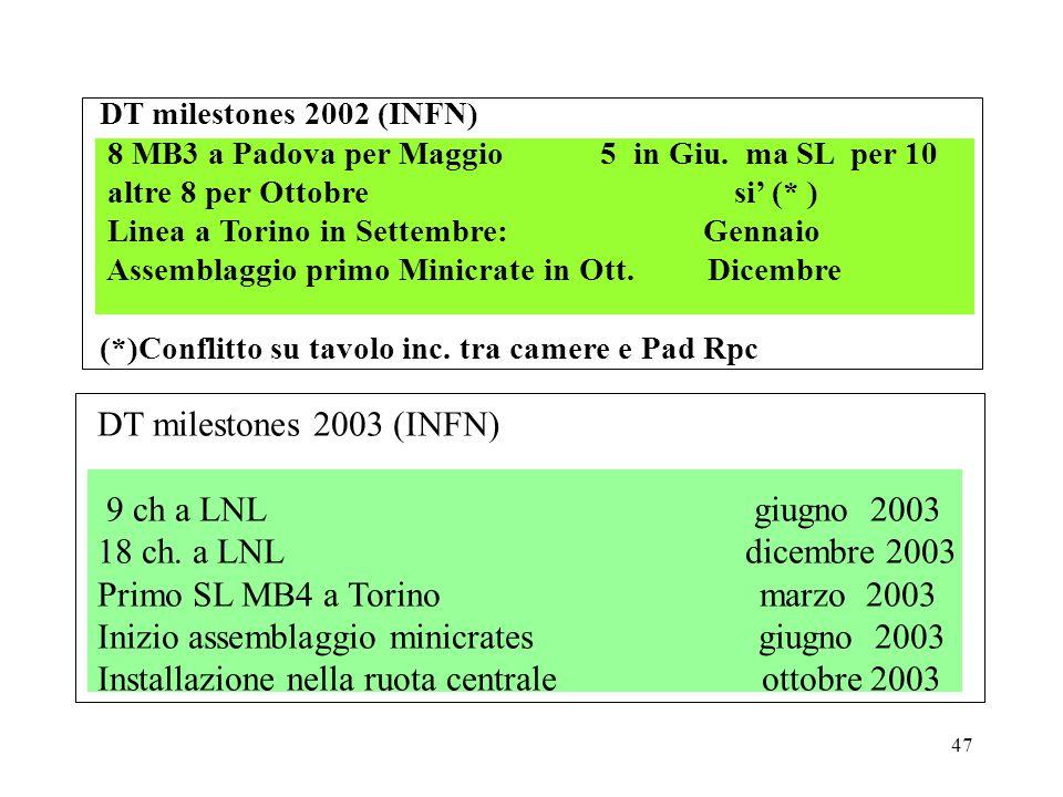 47 DT milestones 2003 (INFN) 9 ch a LNL giugno 2003 18 ch.