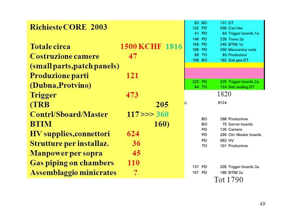 49 Richieste CORE 2003 Totale circa 1500 KCHF 1816 Costruzione camere 47 (small parts,patch panels) Produzione parti 121 (Dubna,Protvino) Trigger 473 (TRB 205 Contrl/Sboard/Master 117 >>> 360 BTIM 160) HV supplies,connettori 624 Strutture per installaz.