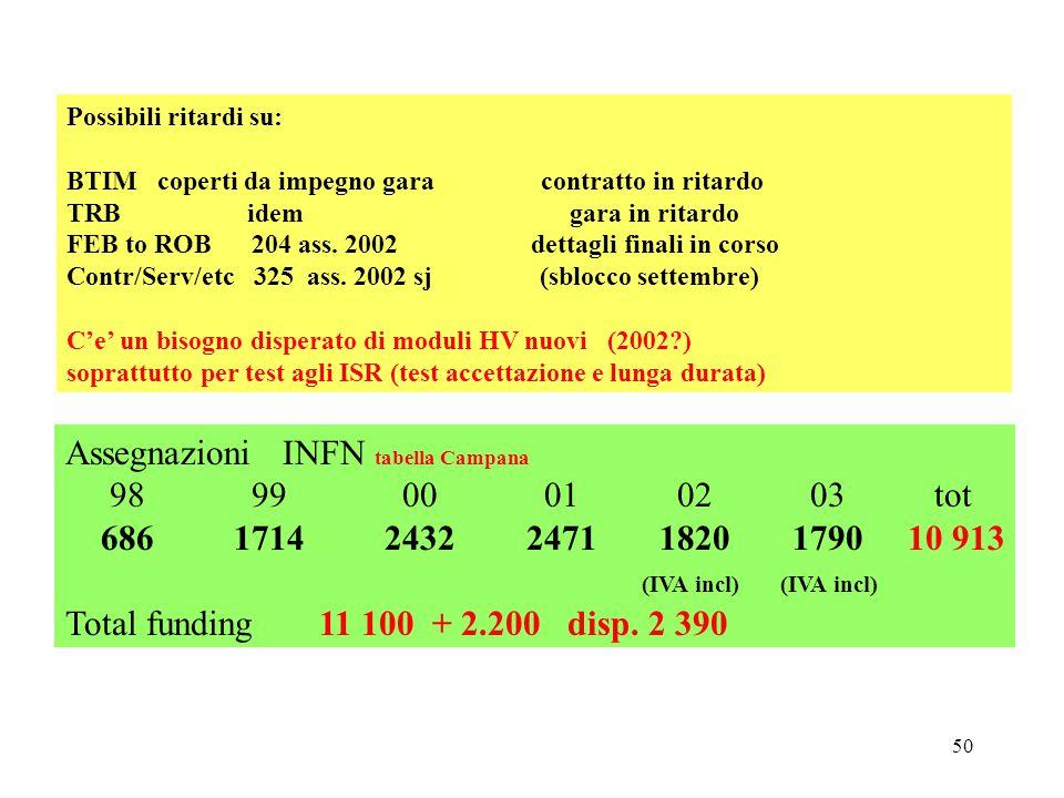 50 Possibili ritardi su: BTIM coperti da impegno gara contratto in ritardo TRB idem gara in ritardo FEB to ROB 204 ass.