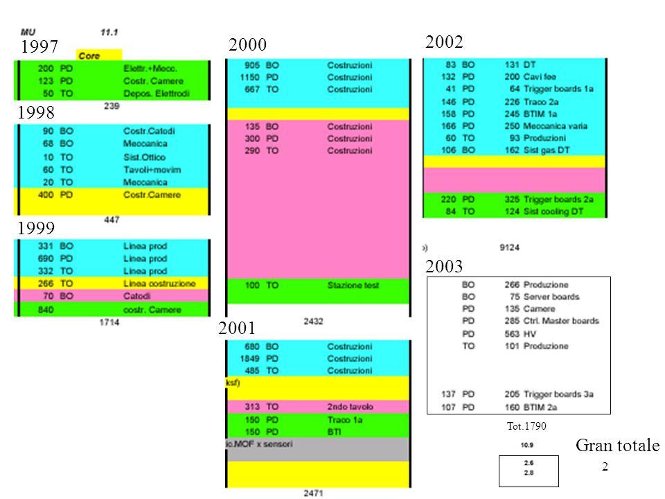 52 Tot.1790 1997 1998 1999 2000 2001 2002 2003 Gran totale