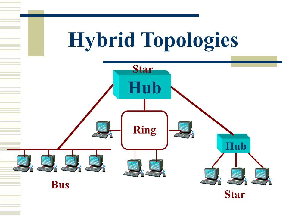 Hybrid Topologies Hub Bus Ring Star