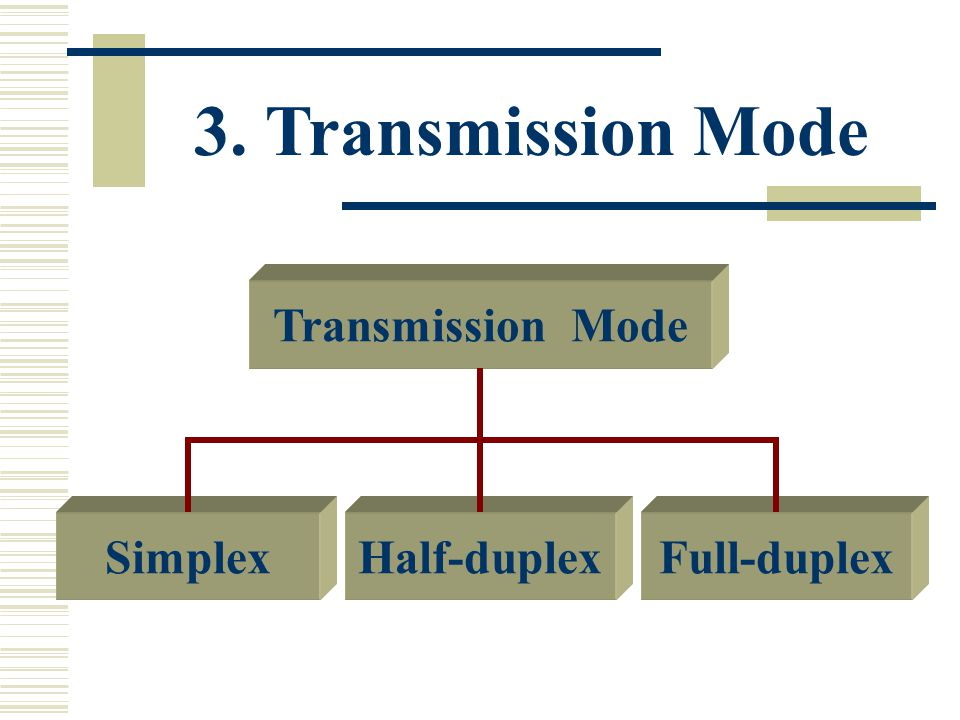 3. Transmission Mode Transmission Mode Full-duplexSimplexHalf-duplex