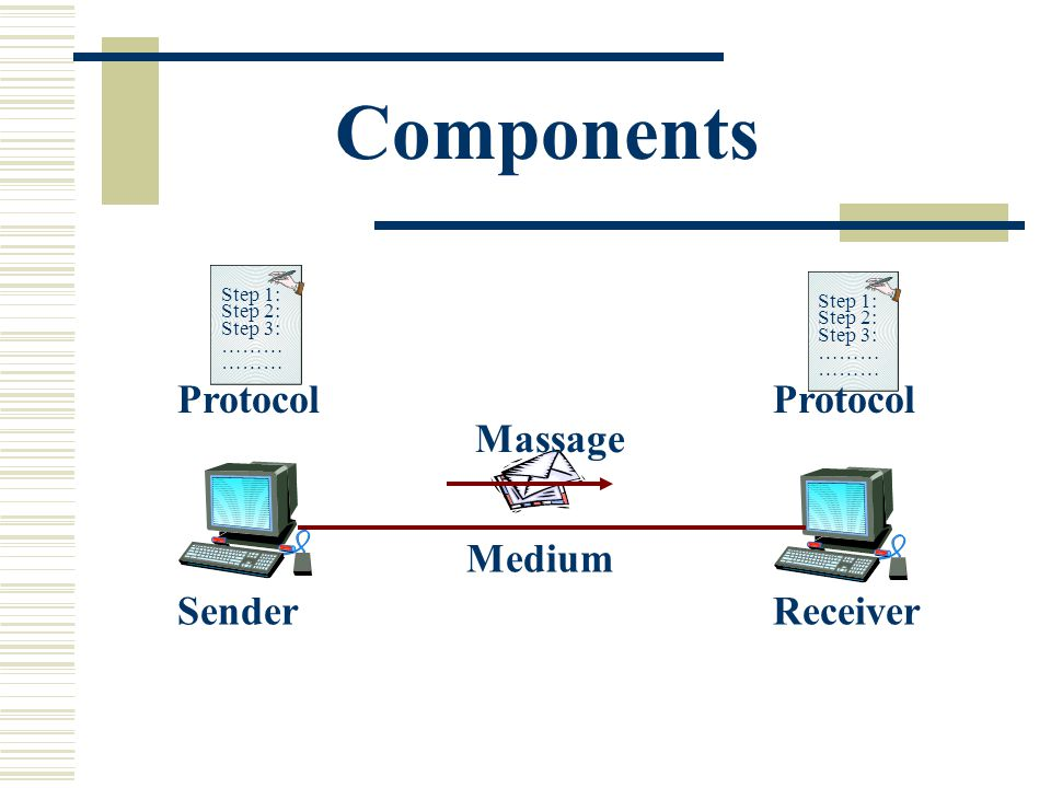 Components Massage Step 1: Step 2: Step 3: ……… Step 1: Step 2: Step 3: ……… Protocol SenderReceiver Medium