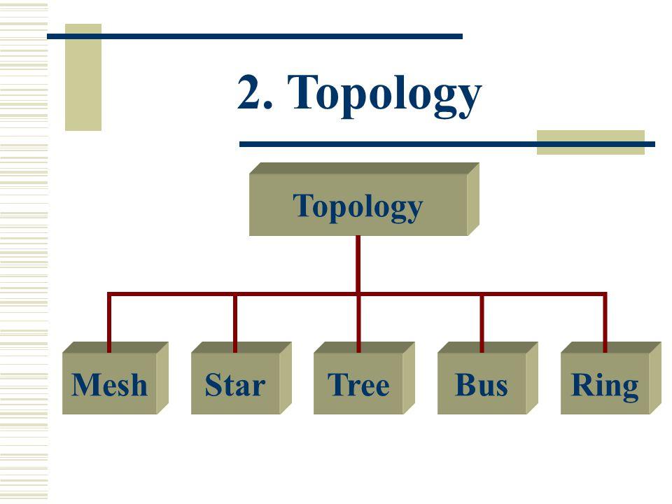 2. Topology Topology StarMeshTreeBusRing