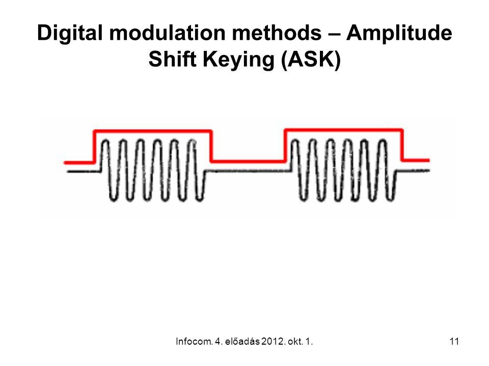 Infocom. 4. előadás 2012. okt. 1.11 Digital modulation methods – Amplitude Shift Keying (ASK)