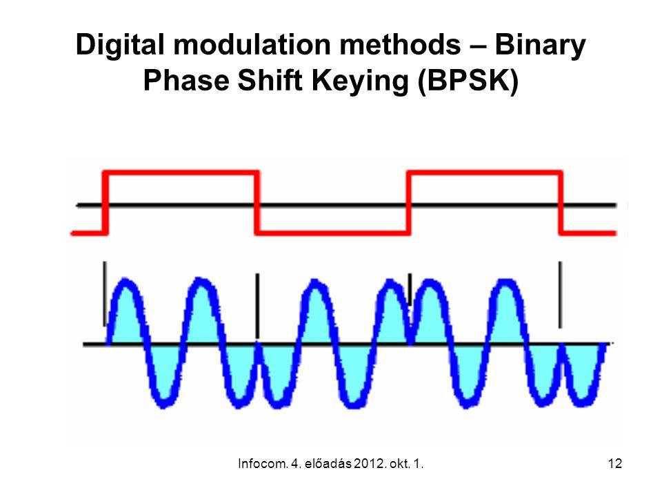 Infocom. 4. előadás 2012. okt. 1.12 Digital modulation methods – Binary Phase Shift Keying (BPSK)