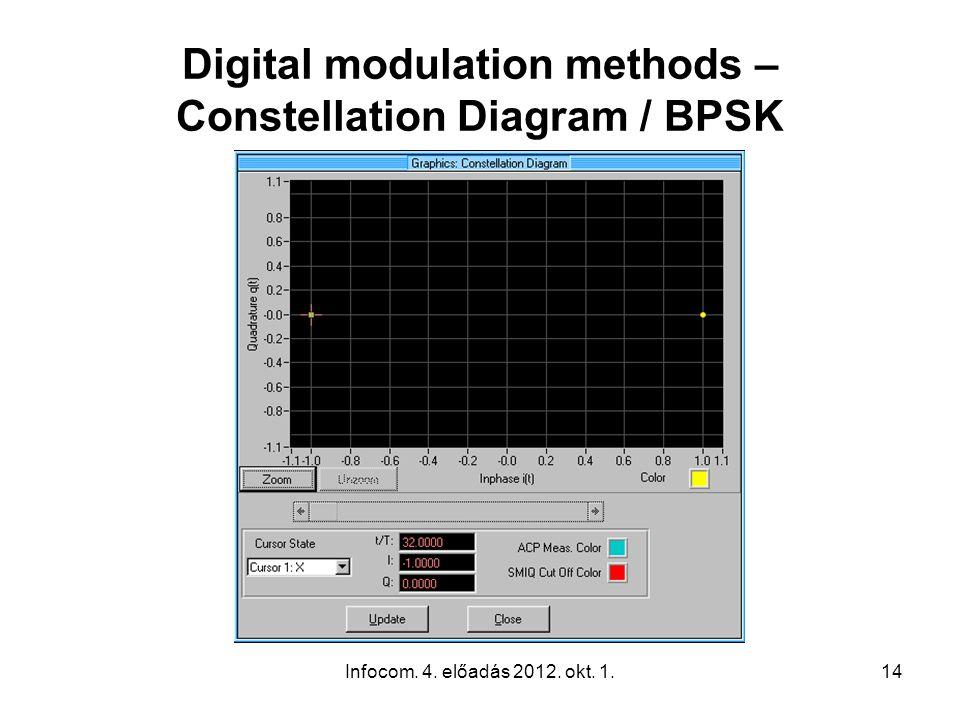 Infocom. 4. előadás 2012. okt. 1.14 Digital modulation methods – Constellation Diagram / BPSK