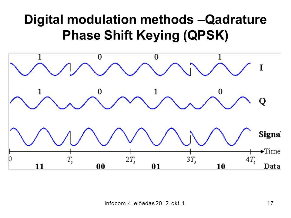 Infocom. 4. előadás 2012. okt. 1.17 Digital modulation methods –Qadrature Phase Shift Keying (QPSK)
