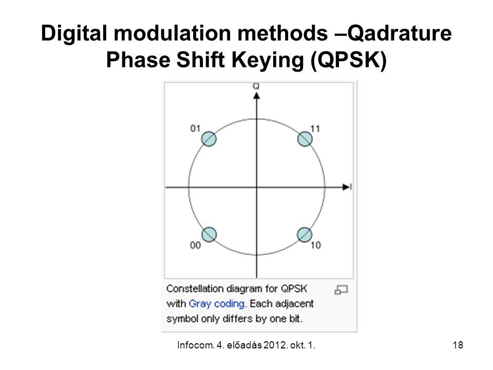 Infocom. 4. előadás 2012. okt. 1.18 Digital modulation methods –Qadrature Phase Shift Keying (QPSK)