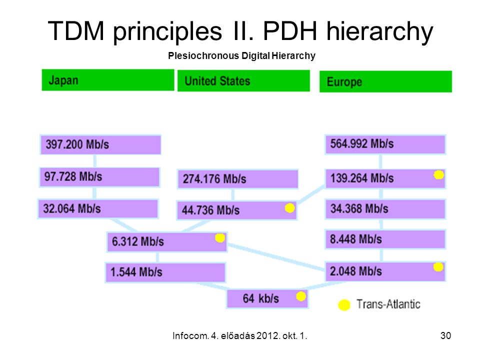 Infocom. 4. előadás 2012. okt. 1.30 TDM principles II.