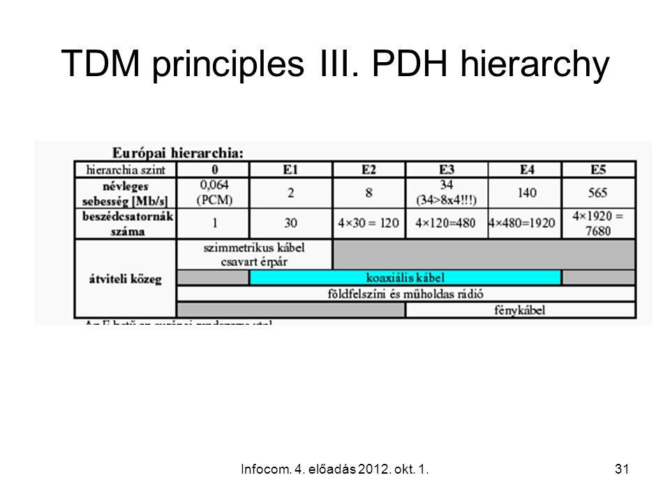 Infocom. 4. előadás 2012. okt. 1.31 TDM principles III. PDH hierarchy 4.51 ábra