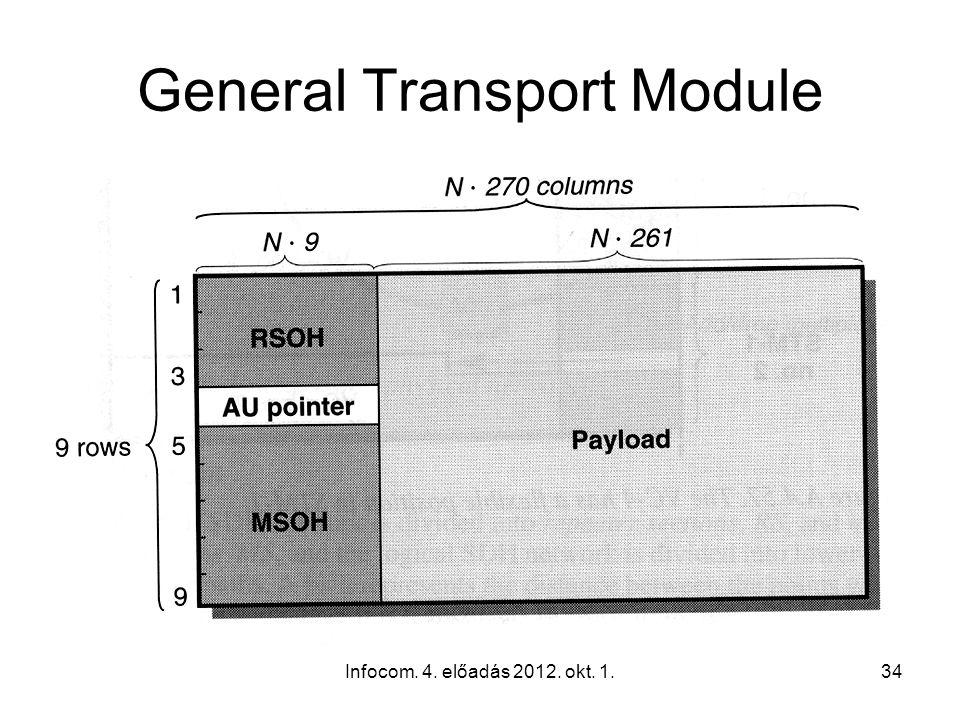 Infocom. 4. előadás 2012. okt. 1.34 General Transport Module 4.56. ábra