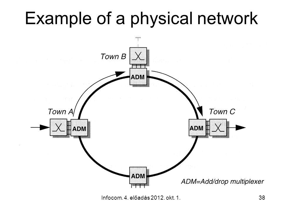 Infocom. 4. előadás 2012. okt. 1.38 Example of a physical network