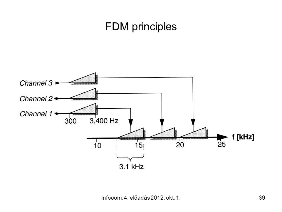 Infocom. 4. előadás 2012. okt. 1.39 FDM principles