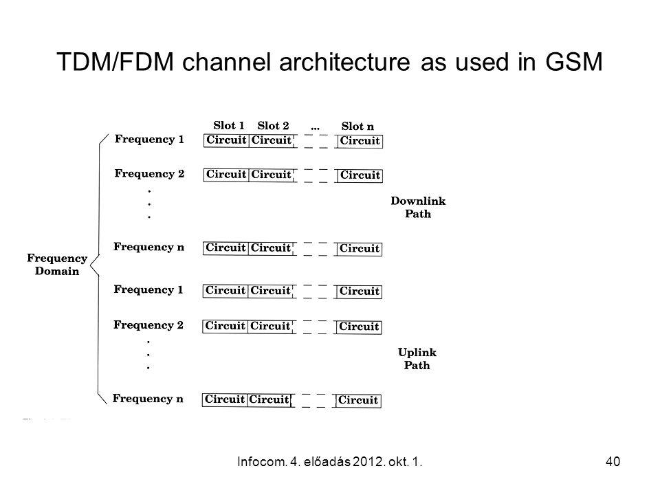 Infocom. 4. előadás 2012. okt. 1.40 TDM/FDM channel architecture as used in GSM