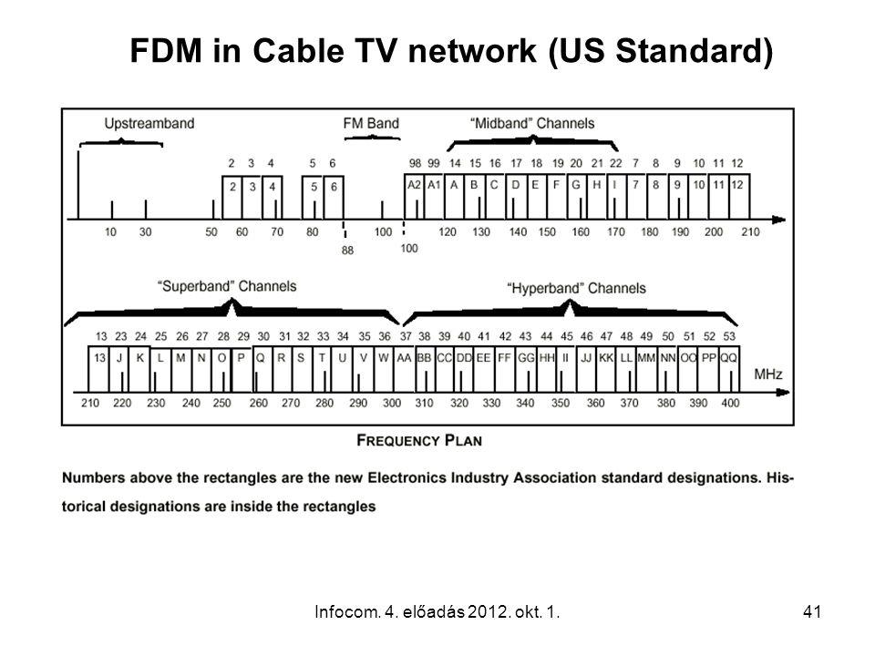 Infocom. 4. előadás 2012. okt. 1.41 FDM in Cable TV network (US Standard)