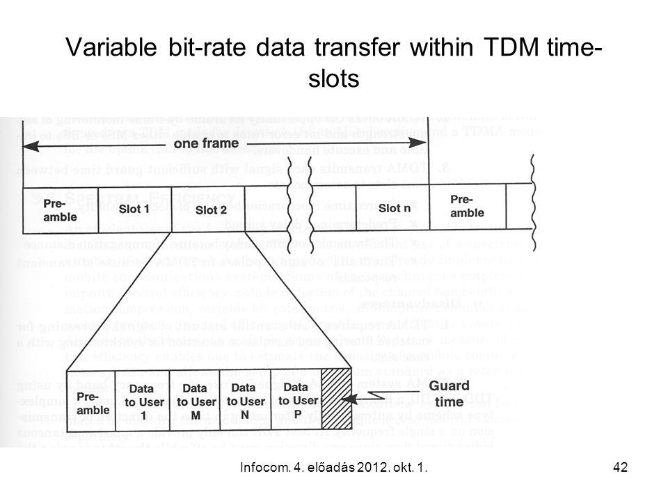 Infocom. 4. előadás 2012. okt. 1.42 Variable bit-rate data transfer within TDM time- slots