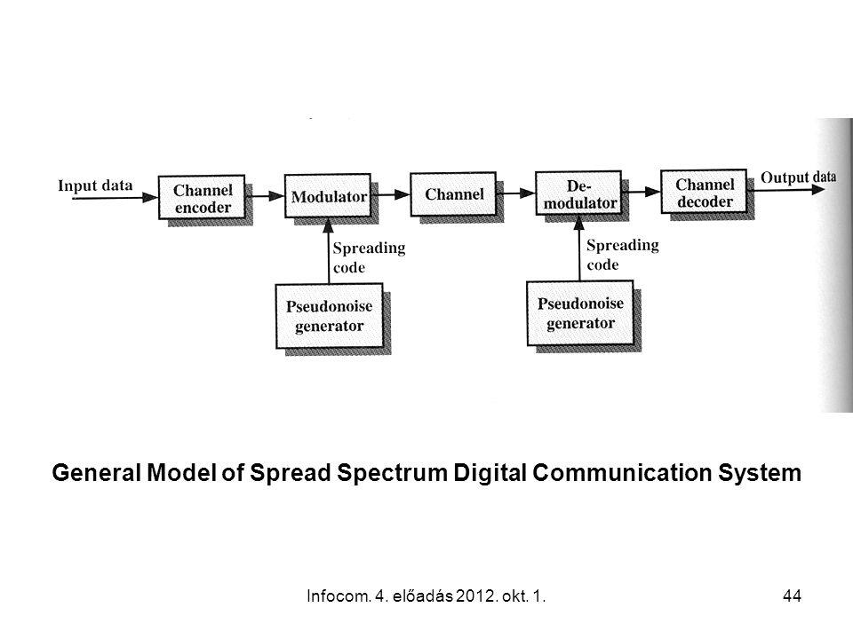 Infocom. 4. előadás 2012. okt. 1.44 General Model of Spread Spectrum Digital Communication System