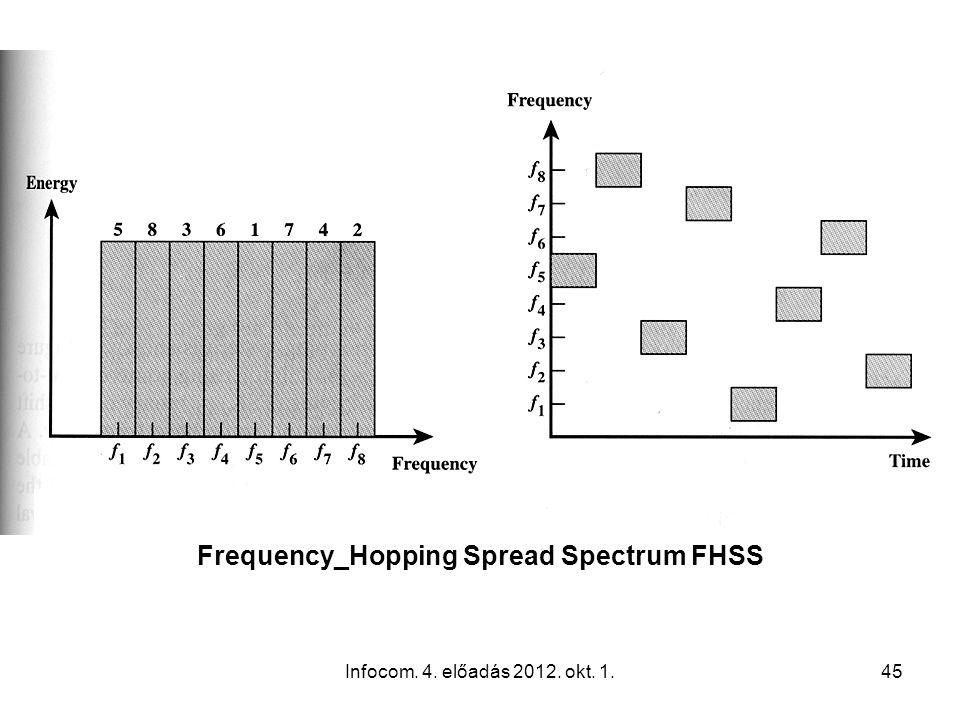Infocom. 4. előadás 2012. okt. 1.45 Frequency_Hopping Spread Spectrum FHSS