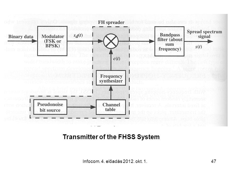 Infocom. 4. előadás 2012. okt. 1.47 Transmitter of the FHSS System