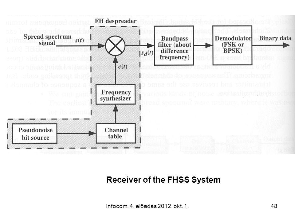 Infocom. 4. előadás 2012. okt. 1.48 Receiver of the FHSS System