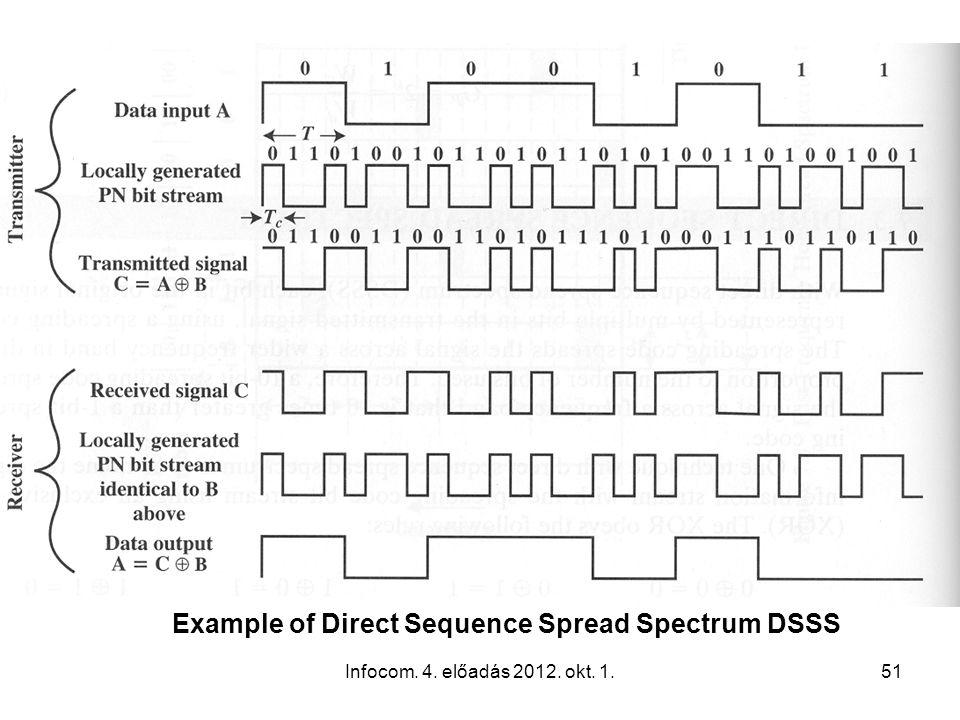 Infocom. 4. előadás 2012. okt. 1.51 Example of Direct Sequence Spread Spectrum DSSS