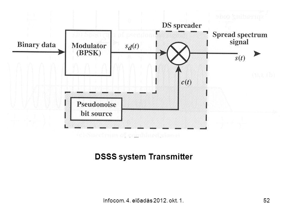 Infocom. 4. előadás 2012. okt. 1.52 DSSS system Transmitter