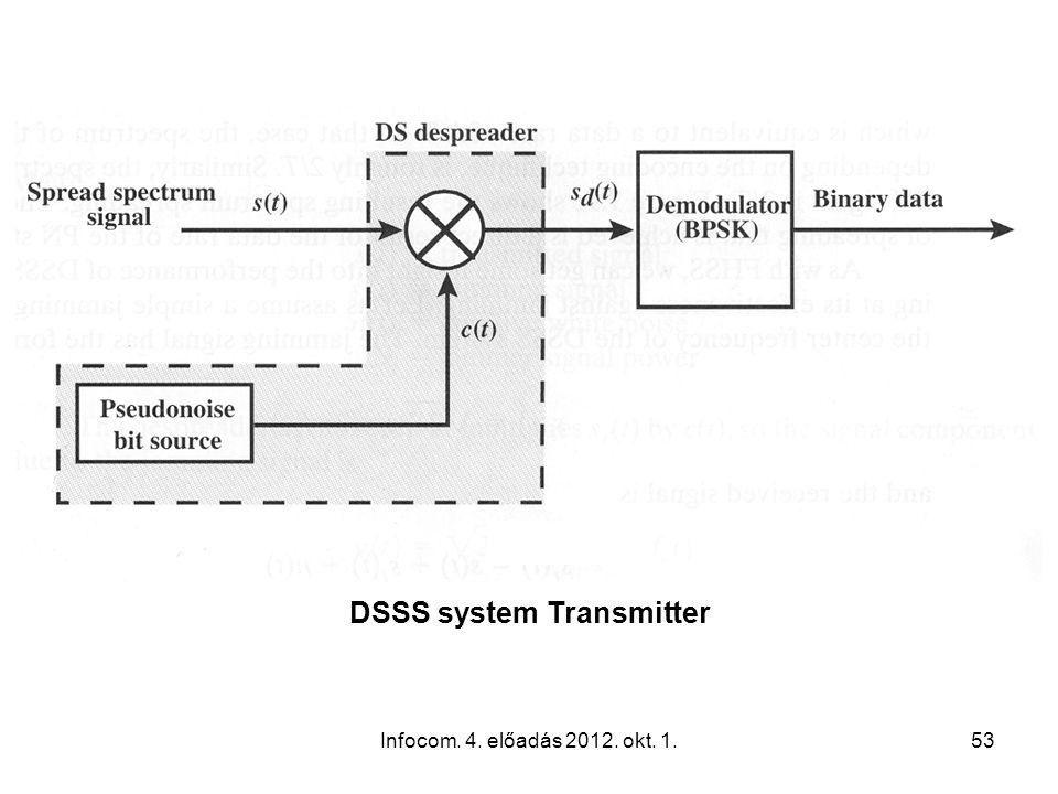 Infocom. 4. előadás 2012. okt. 1.53 DSSS system Transmitter