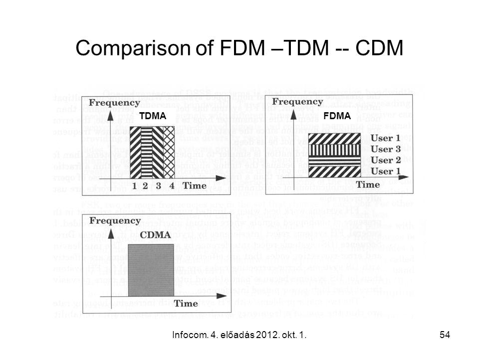 Infocom. 4. előadás 2012. okt. 1.54 Comparison of FDM –TDM -- CDM TDMAFDMA