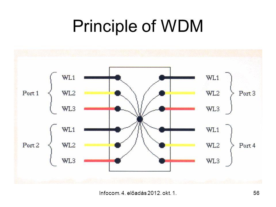 Infocom. 4. előadás 2012. okt. 1.56 Principle of WDM
