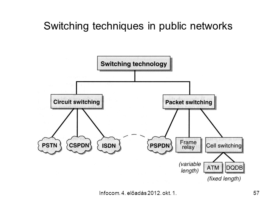 Infocom. 4. előadás 2012. okt. 1.57 Switching techniques in public networks