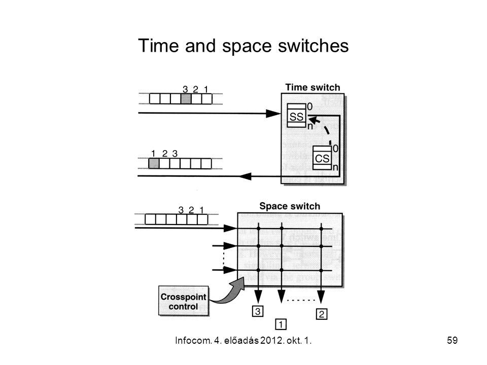 Infocom. 4. előadás 2012. okt. 1.59 Time and space switches